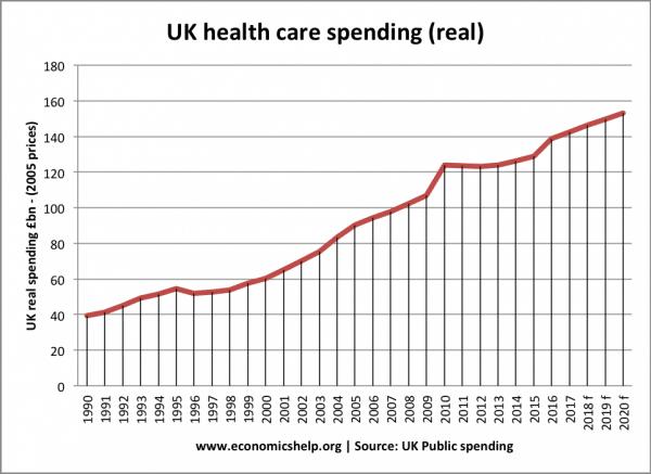 NHS spending cuts