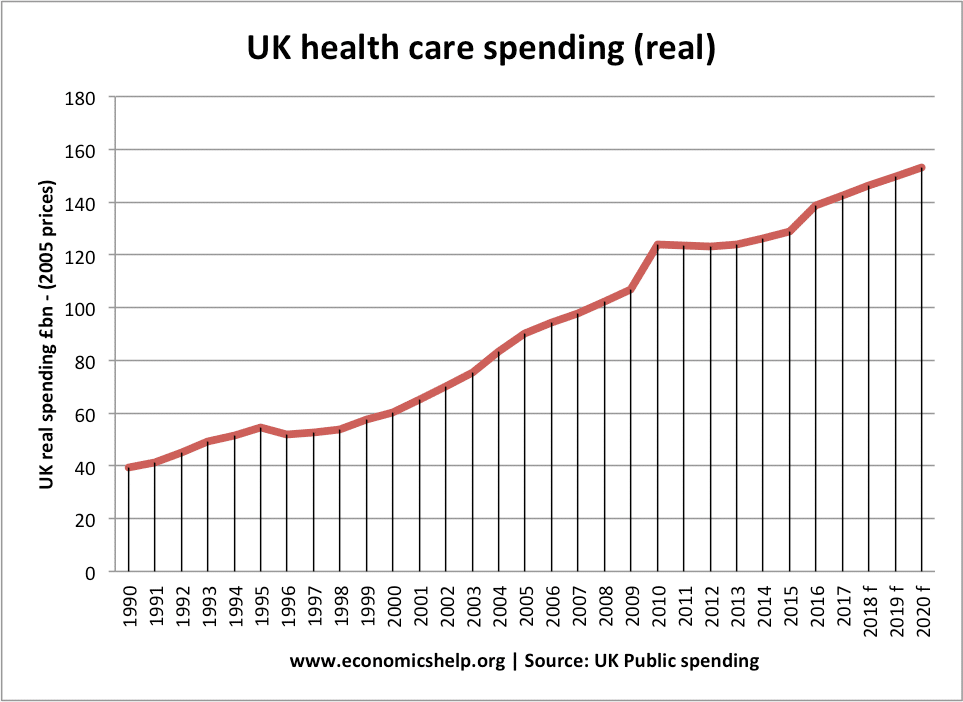 Image result for nhs budget over time