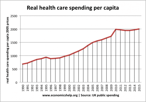 Health care spending in the UK