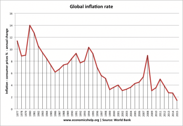 Fall in global inflation rates