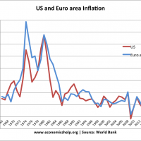 us-euro-inflation