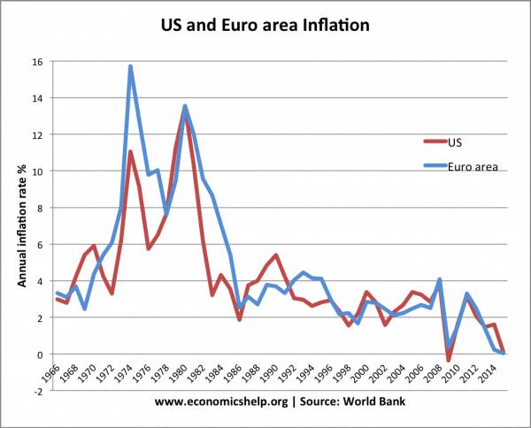 us-euro-inflation