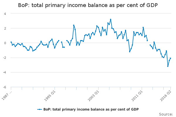 bop-total-primary-income-balance-as-per-cent-of-gdp