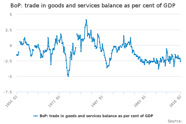 bop-trade-in-goods-and-services-balance-as-per-cent-of-gdp-1
