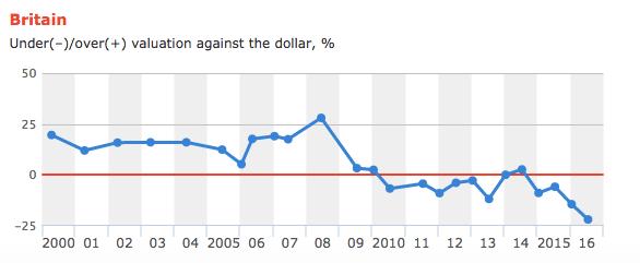 Big mac index Pound