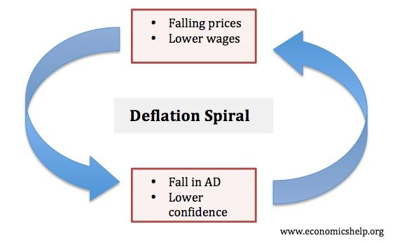 deflation-spiral