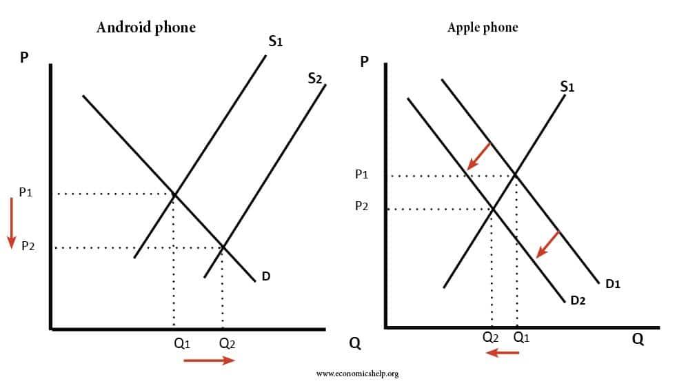 2-substitutes-supply-demand