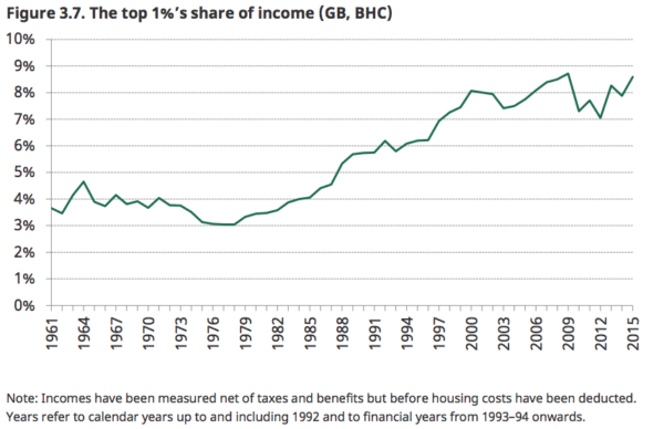 income share of top 1%