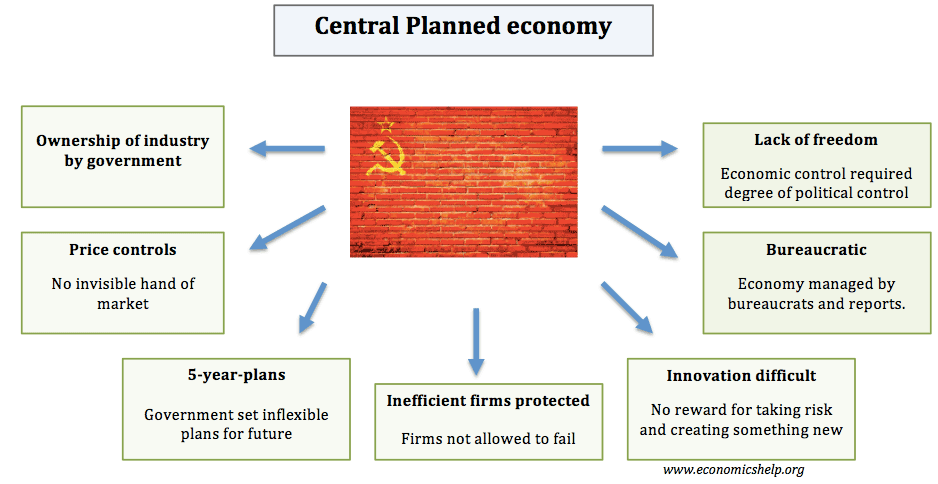 centrally-planned-economy