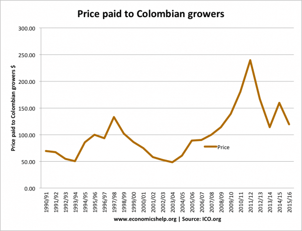 coffee-price-paid-to-growers-colombia