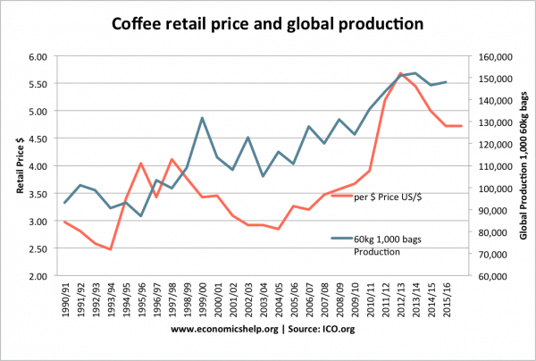 coffee-retail-price-production