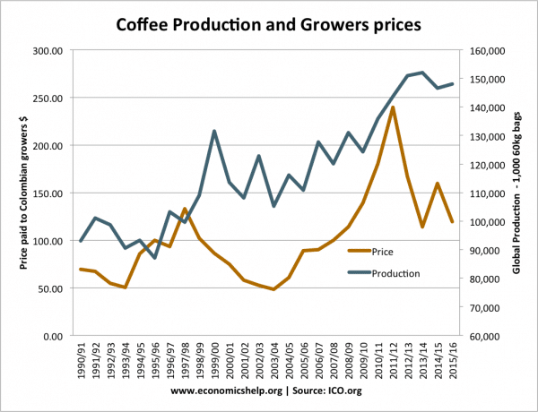 coffee-supply-price-growers