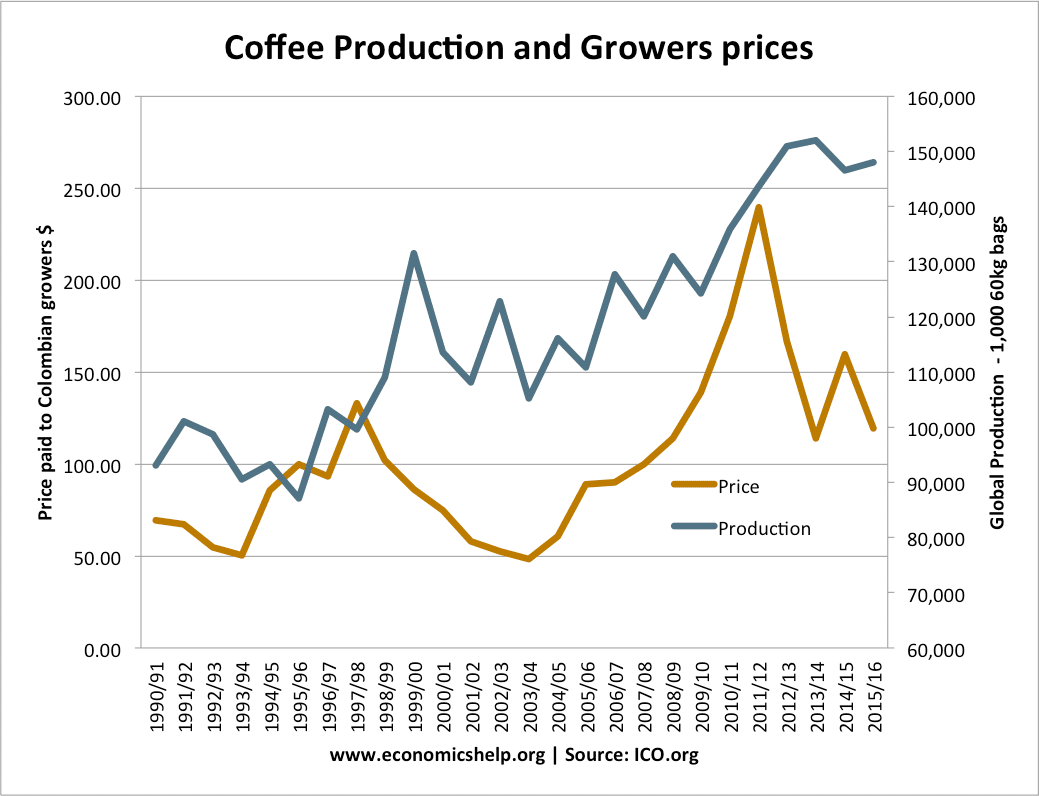 the supply and demand of coffee Future demand and climate change could make coffee a driver of deforestation dimensions of future supply and demand for coffee in the context of how.
