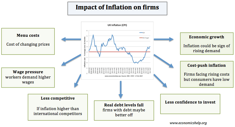 How Does Inflation Affect GDP?