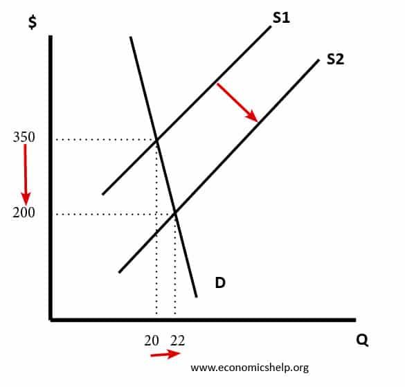 inelastic-demand-volatile-prices