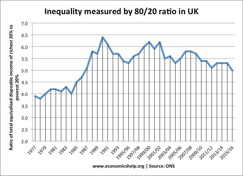inequality-80-20