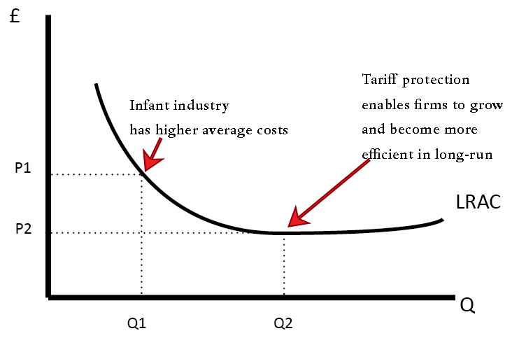 infant-industry-argument