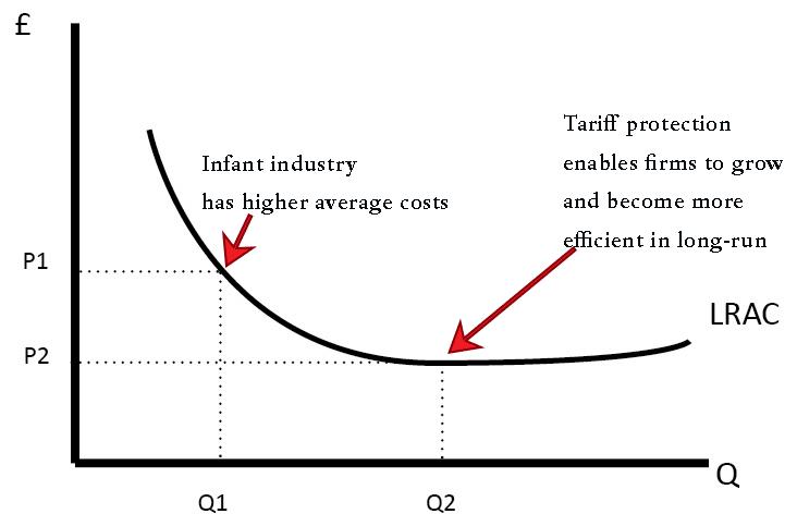 infant-industry-argument