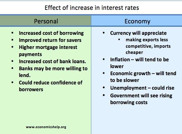 effect-interest-rates-personal-economy