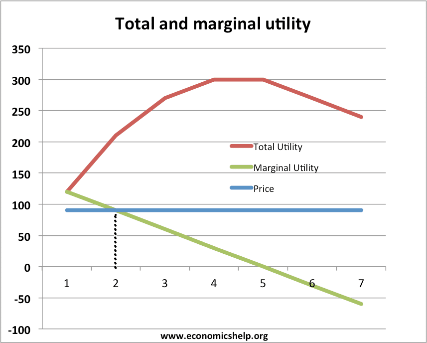 Deriving Marginal Utility From Consumption of Goods.