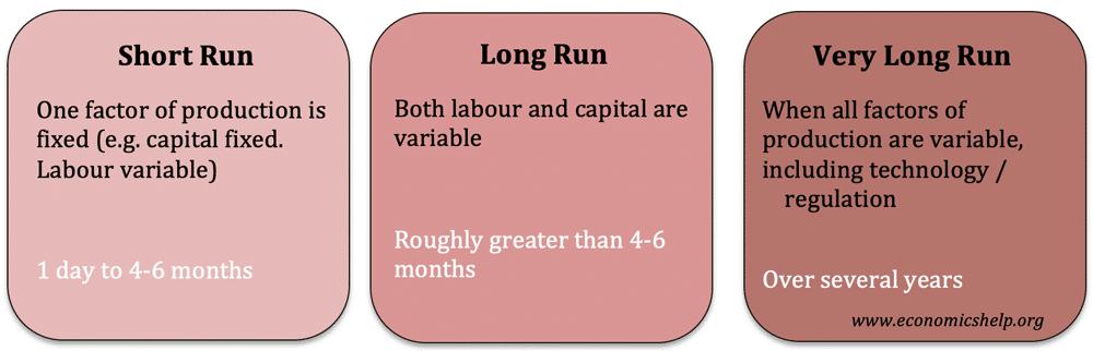 short-run-long-run-very-long