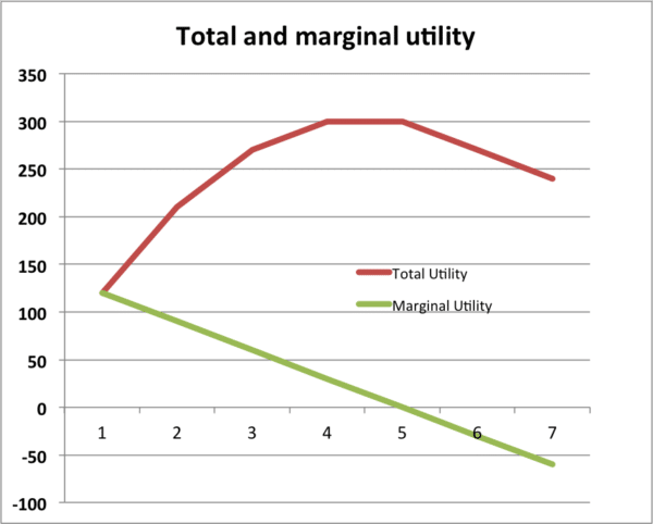 total-marginal-utility-graph