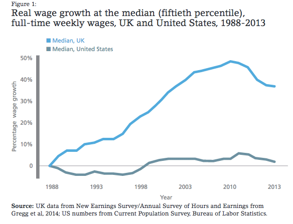 real-wage-growth-us-uk