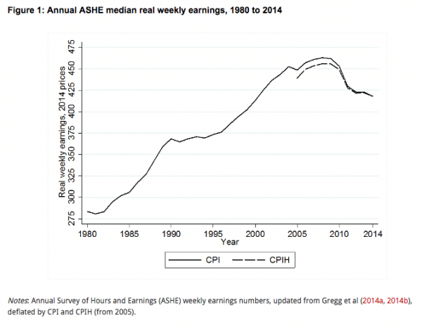 real-wage-growth