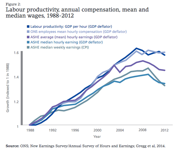 productivity-vs-wages
