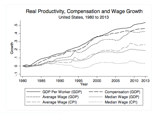 median-mean-wages