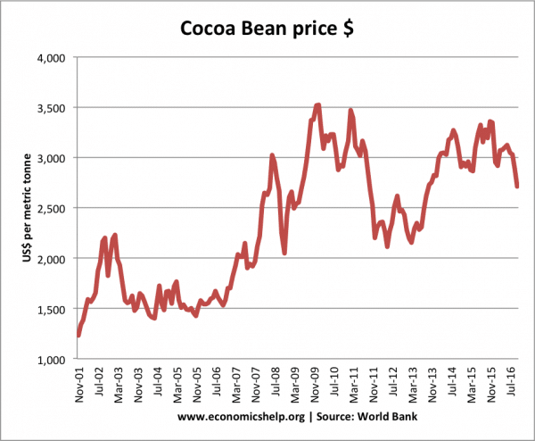 cocoa-bean-price-2001-2016