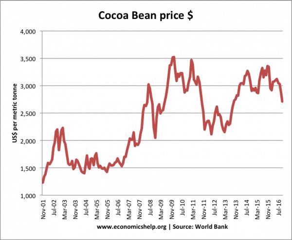 cocoa-bean-price-2001-2016