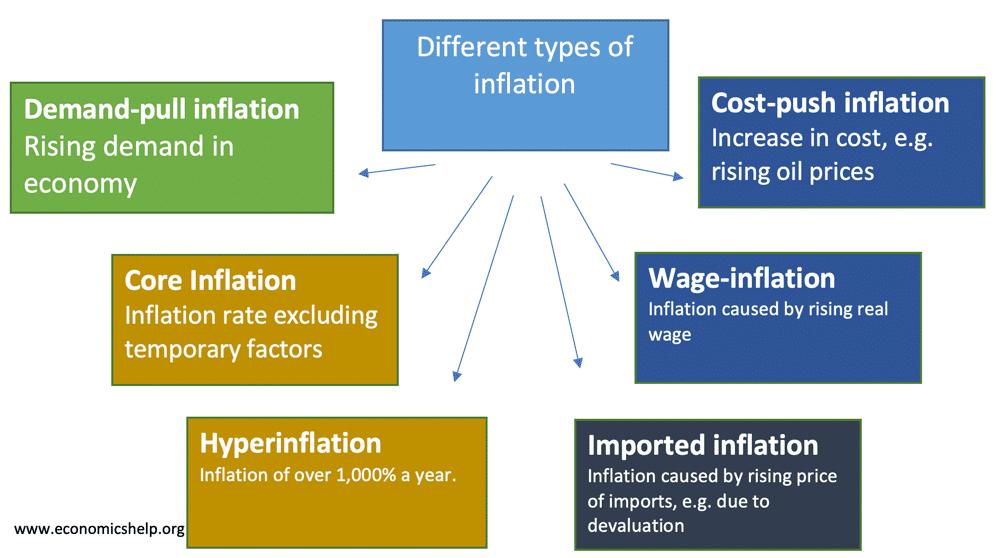 Different types of inflation - Economics Help