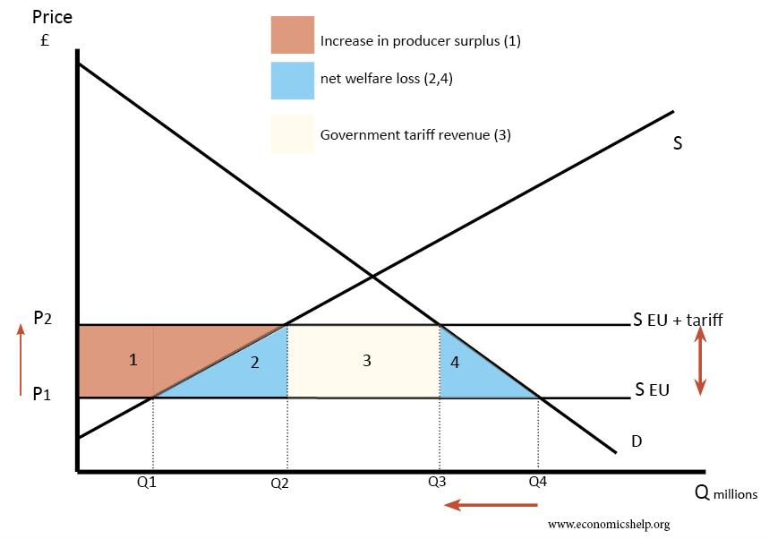 effect tariffs