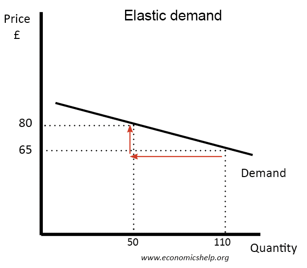 Elastic Demand Economics Help