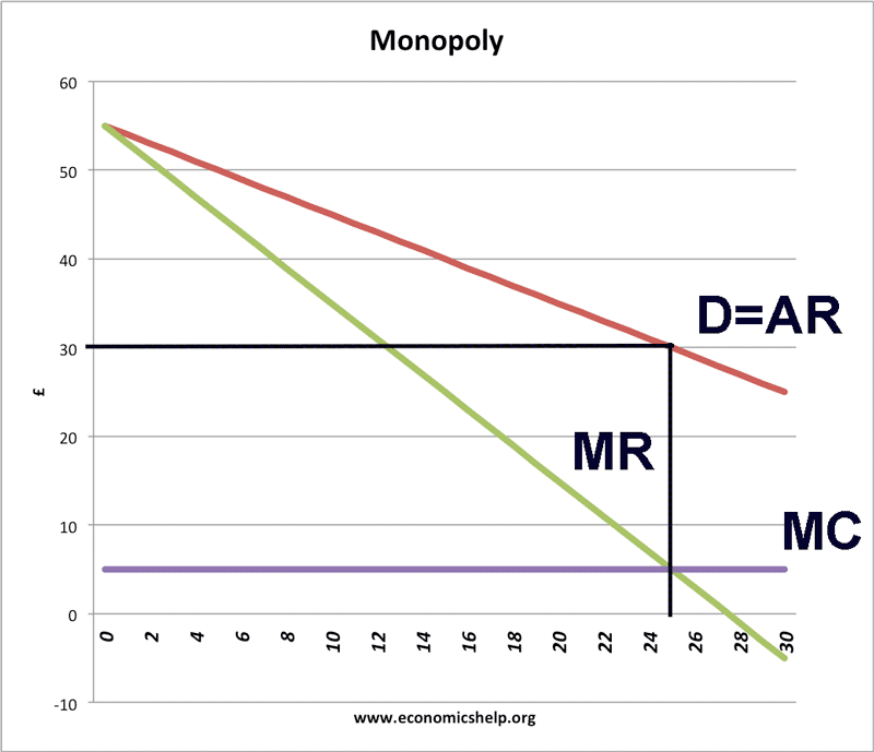 How To Work Out Output  Price And Profit From Monopoly