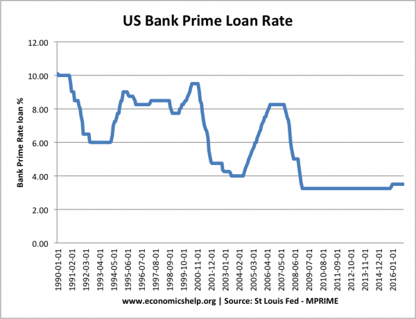 us-bank-prime-rate-loan