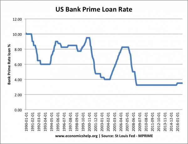 us-bank-prime-rate-loan