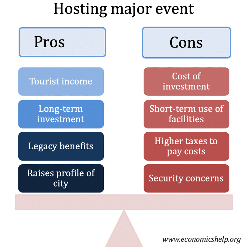 hosting-major-event