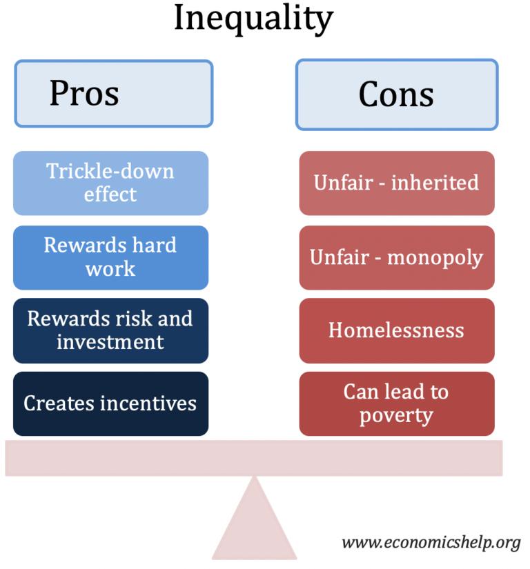 inequality-pros-cons