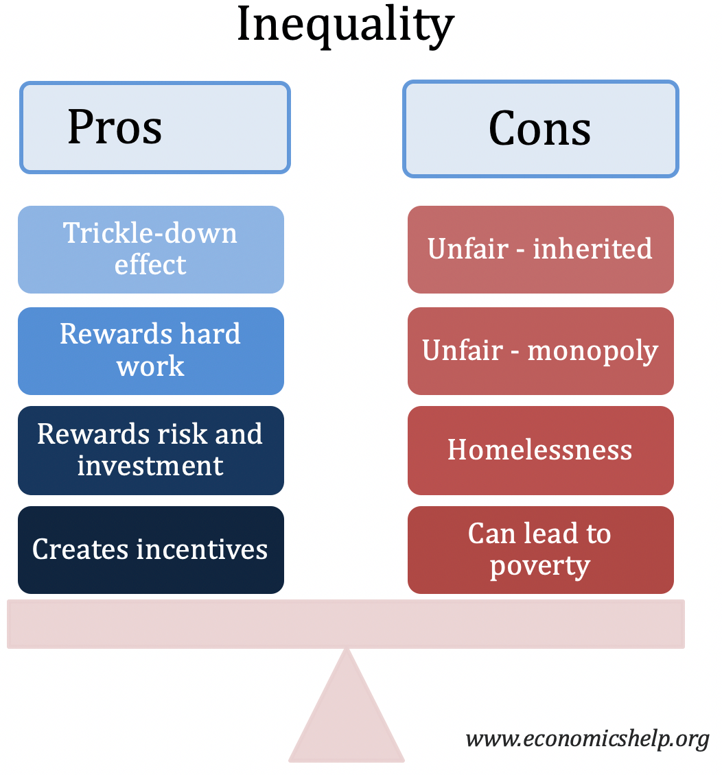 inequality-pros-cons