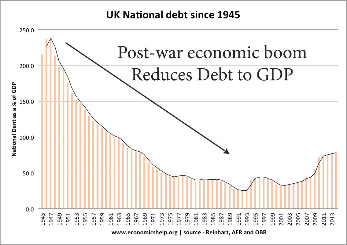 national-debt-since-1945