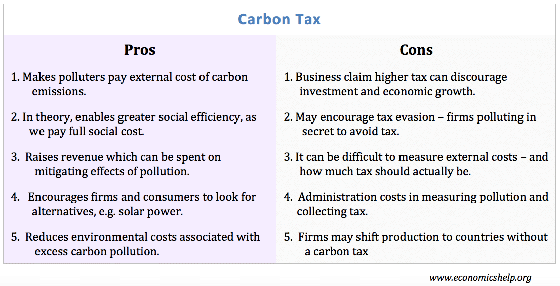 Carbon Tax Pros And Cons Economics Help