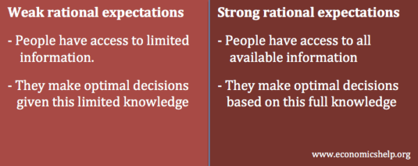 rational-expectations