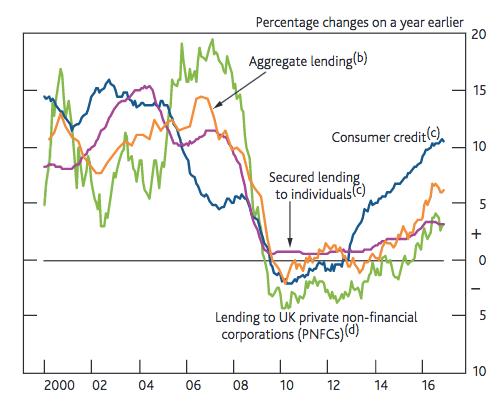 rise in consumer credit