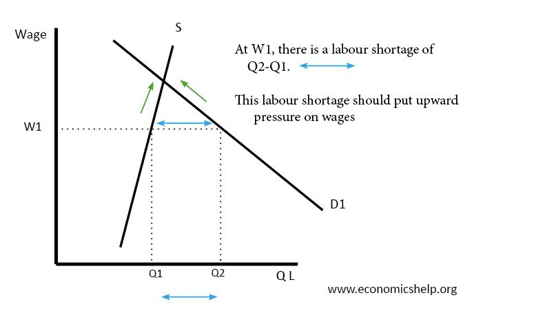 labour-shortages