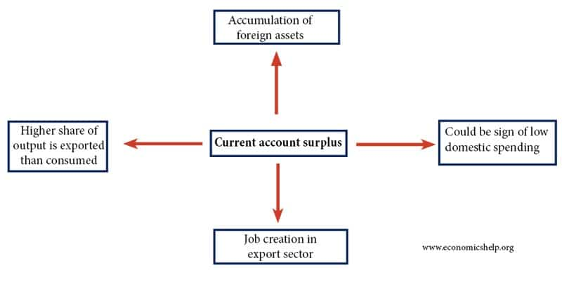 The effect of a current account surplus