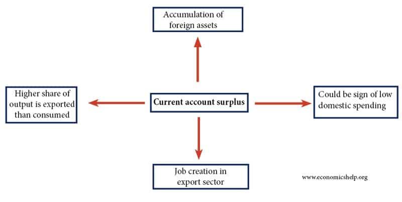 current-account-surplus
