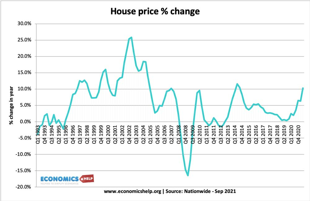house-price-change-93-2021