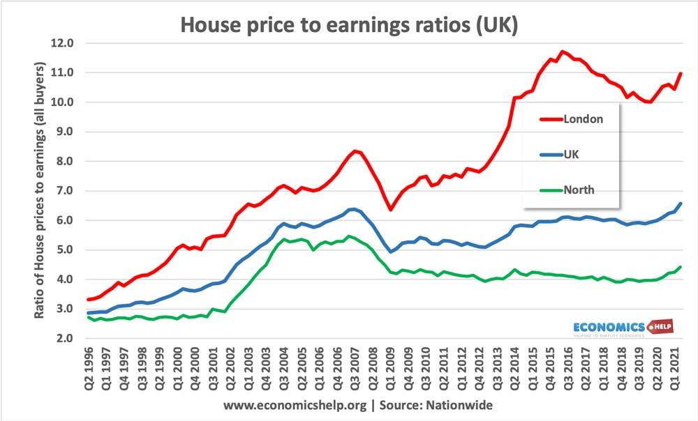 house-price-earnings-ratio-uk-regions-1996-2021